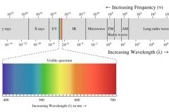 1000px-EM_spectrum